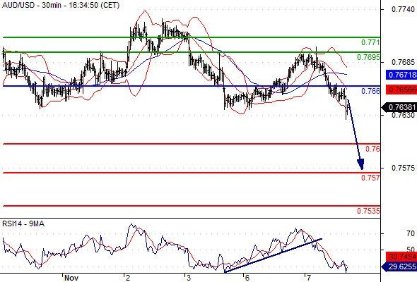 Daily Technical Analysis and Forex tips 7 November 2017