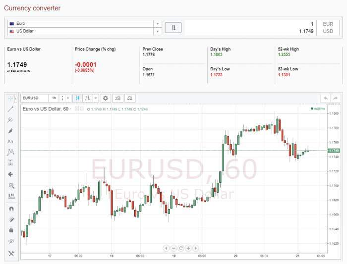 InstaForex Currency converter and chart