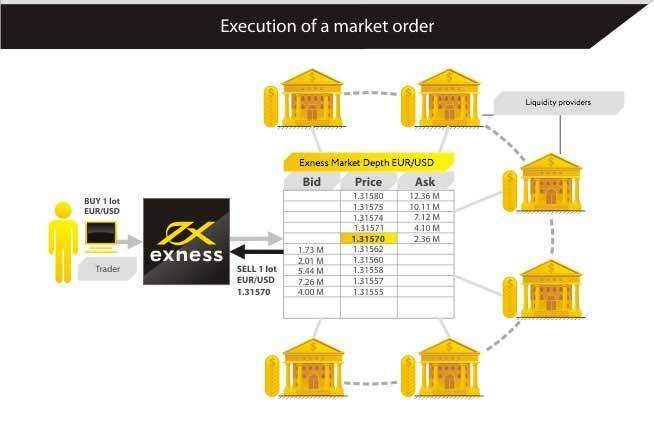 Exness Spreads