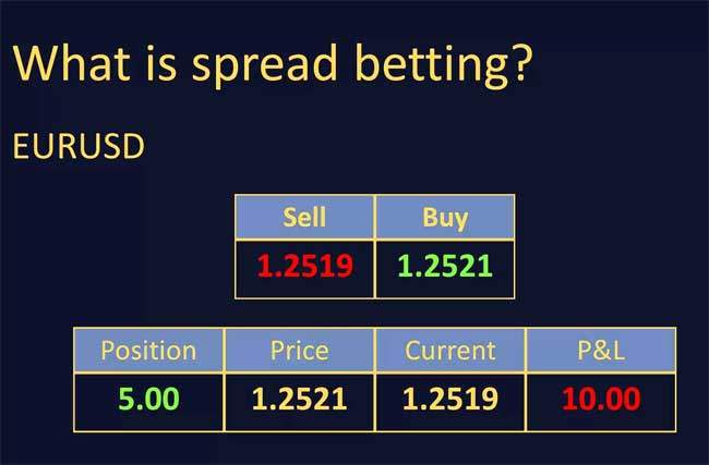 spread betting companies offers