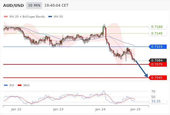 Daily Technical Analysis and Forex tips 25th January 2019