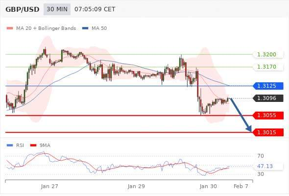 Daily Technical Analysis and Forex tips 30th January 2019