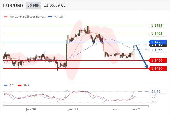 Daily Technical Analysis and Forex tips 1st February 2019